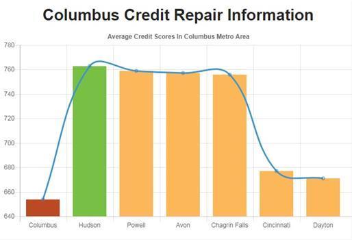 Credit Repair Columbus