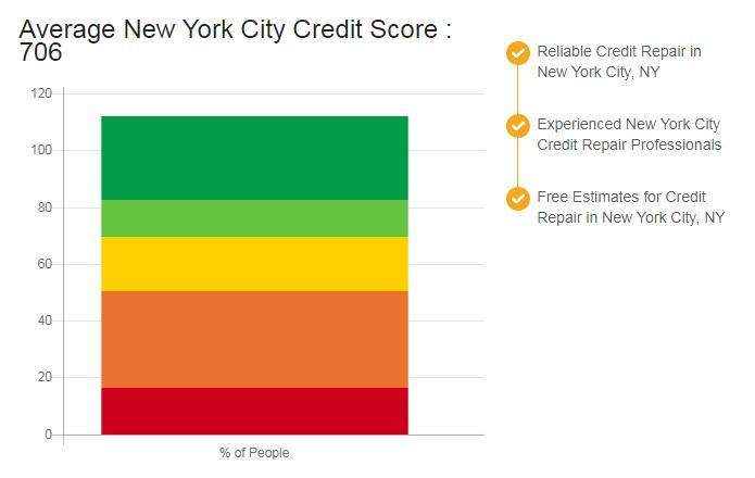 Credit Repair New York City NY