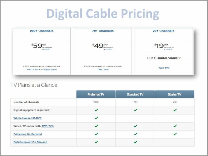 Time Warner Cable & Internet/ Scruity For Home & Business