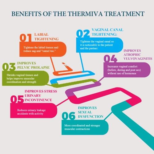 Benefits of the ThermiVa Treatment?