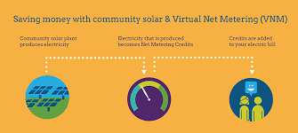 Free Months of Electricity - Community Shared Solar