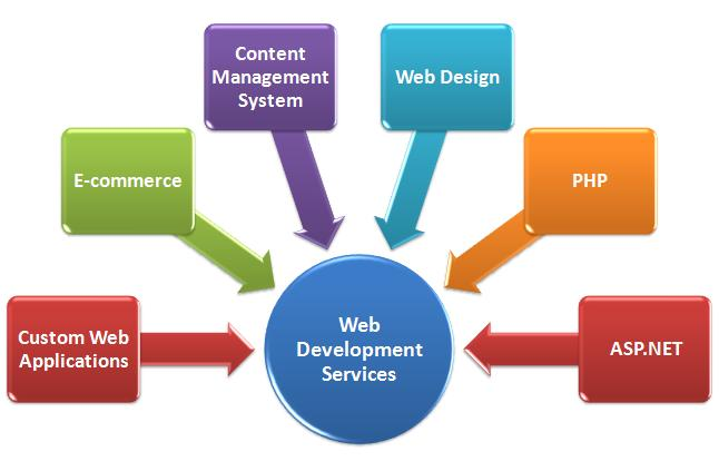 Web Development Miami, FL – Get a Quote Now