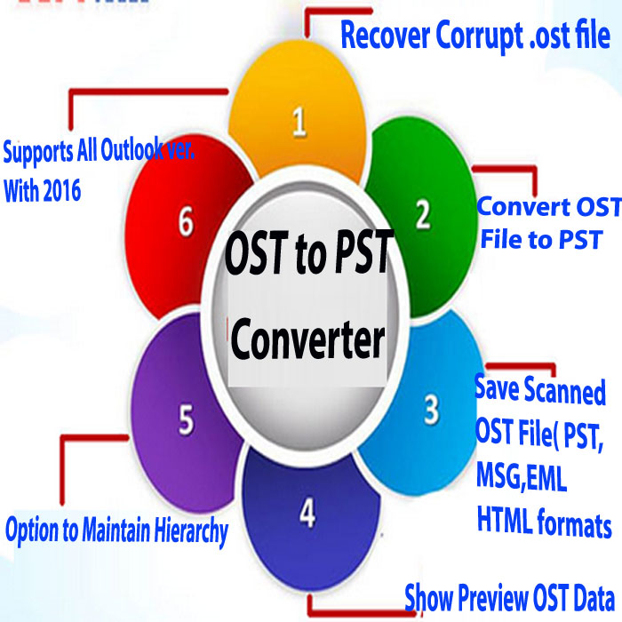 Conversion Data From Outlook OST to PST By Atom TechSoft OST to PST Converter Tool