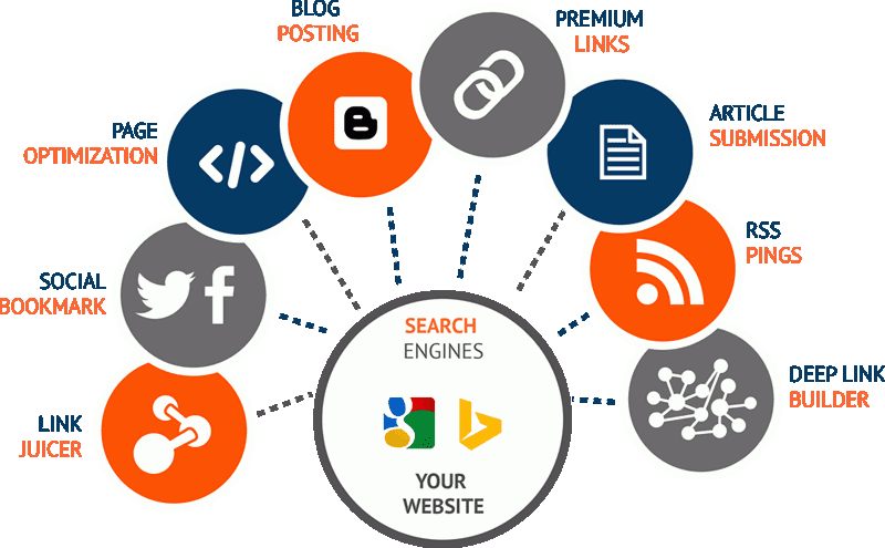 Search Engine Optimization Packages | Chetan Sureja