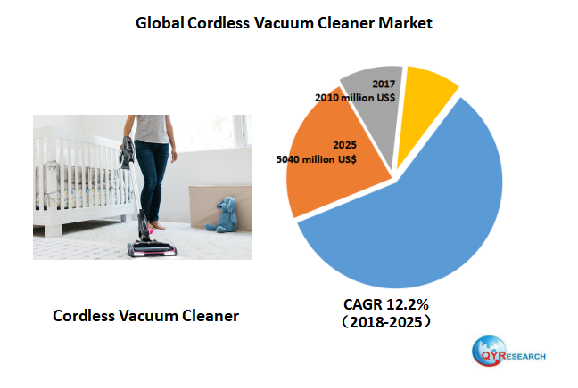 Global Cordless Vacuum Cleaner market will reach 5040 million US$ by the end of 2025