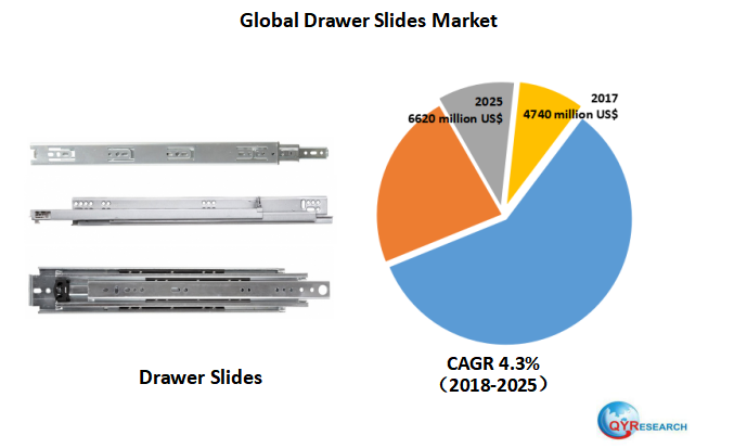 Global Drawer Slides market will reach 6620 million US$ by the end of 2025