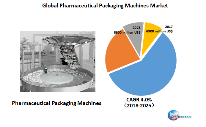 Global Pharmaceutical Packaging Machines market research