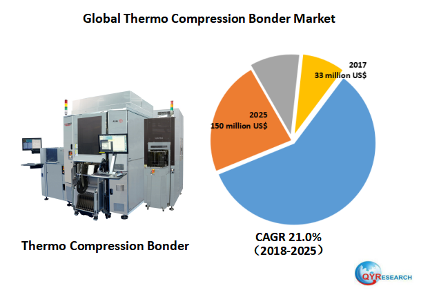 Global Thermo Compression Bonder market will reach 150 million US$ by the end of 2025