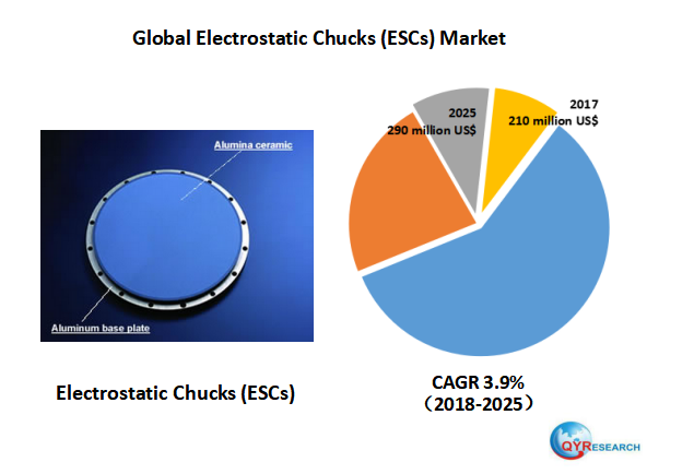 Global Electrostatic Chucks (ESCs) market will reach 290 million US$ by the end of 2025
