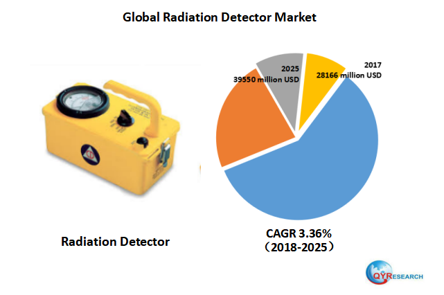 Global Radiation Detector industry is projected to reach 39550 million USD by 2025