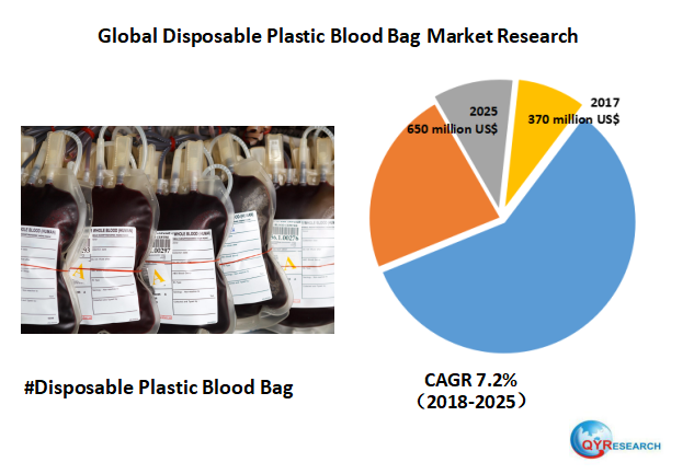 Global Disposable Plastic Blood Bag market will reach 650 million US$ by the end of 2025