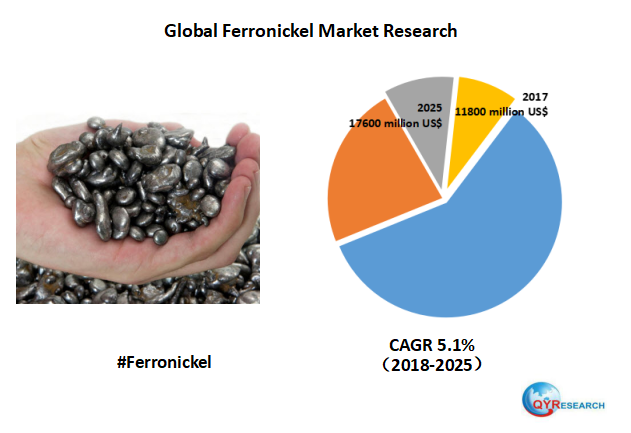 Global Ferronickel market will reach 17600 million US$ by the end of 2025