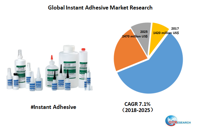 Global Instant Adhesive market is will reach 2470 million US$ by the end of 2025