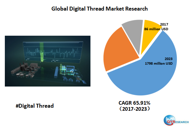 Global Digital Thread market is expected to reach 1798 million USD by the end of 2023