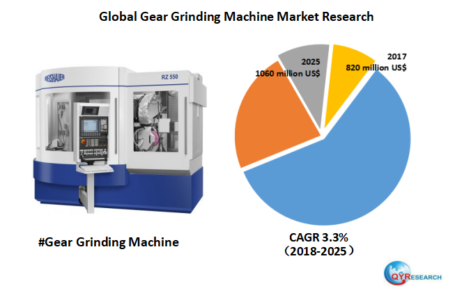 Global Gear Grinding Machine market will reach 1060 million US$ by the end of 2025