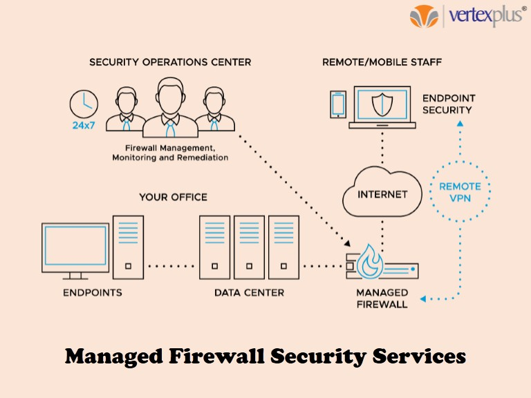 Managed Firewall Security Services In USA