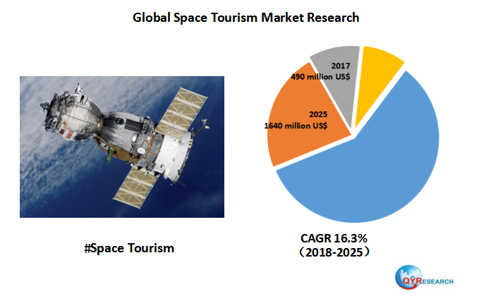 Global Space Tourism market is expected to reach 1640 million US$ by the end of 2025