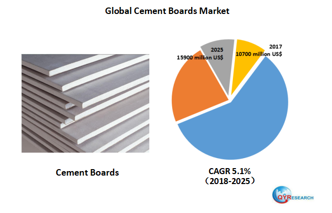 Global Cement Boards market will reach 15900 million US$ by the end of 2025