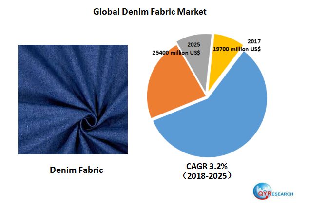 Global Denim Fabric market will reach 25400 million US$ by the end of 2025