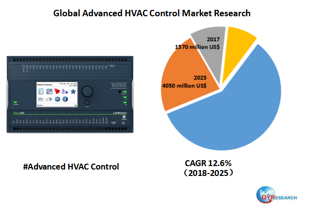 Global Advanced HVAC Control market will reach 4050 million US$ by the end of 2025