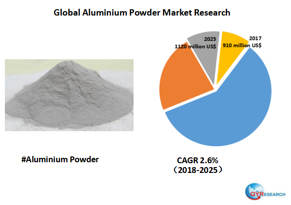 Global Aluminium Powder market will reach 1120 million US$ by the end of 2025