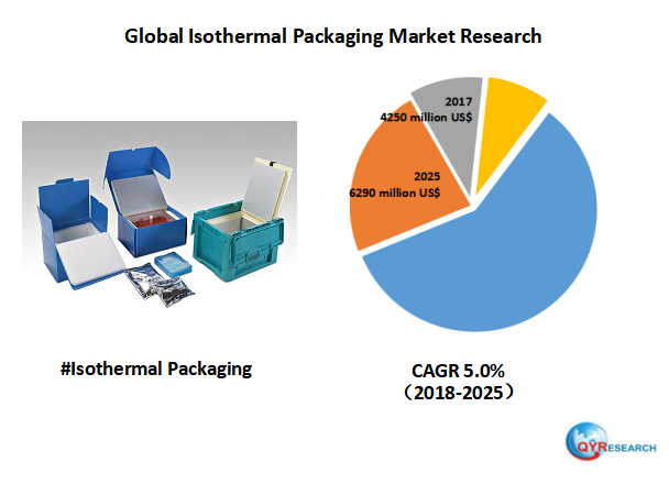 Global Isothermal Packaging market will reach 6290 million US$ by the end of 2025