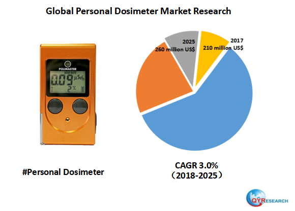 Global Personal Dosimeter market will reach 260 million US$ by the end of 2025