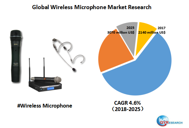 Global Wireless Microphone market will reach 3070 million US$ by the end of 2025