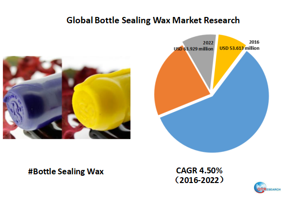Global Bottle Sealing Wax market is expected to reach USD 63.929 million by 2022