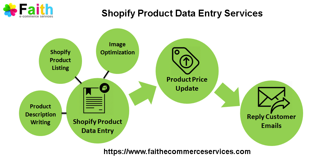 Faith Ecommerce makes managing your Shopify store easier than ever!