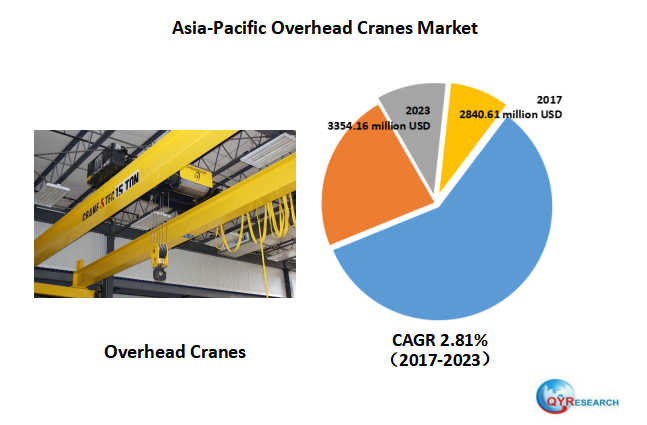 Asia-Pacific Overhead Cranes market will be 3354.16 million USD in 2023