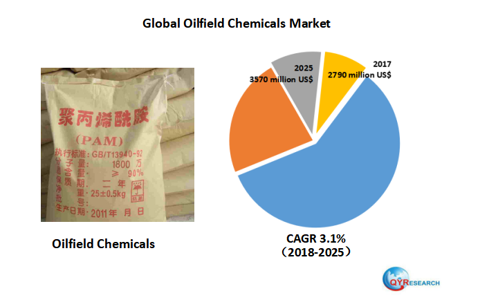 Global Oilfield Chemicals market will reach 3570 million US$ by the end of 2025