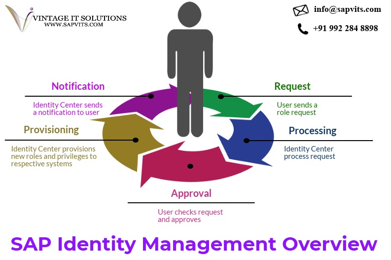 What is SAP IDM | SAP Identity Management Training