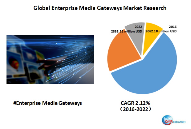 Global Enterprise Media Gateways market research