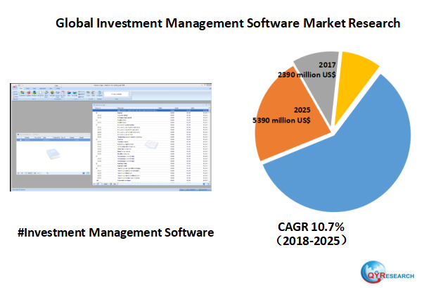 Global Investment Management Software market research