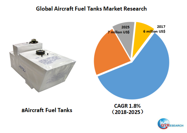 Global Aircraft Fuel Tanks market will reach 7 million US$ by the end of 2025