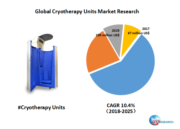 Global Cryotherapy Units market will reach 150 million US$ by the end of 2025