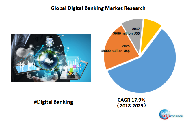 Global Digital Banking market is expected to reach 19000 million US$ by the end of 2025