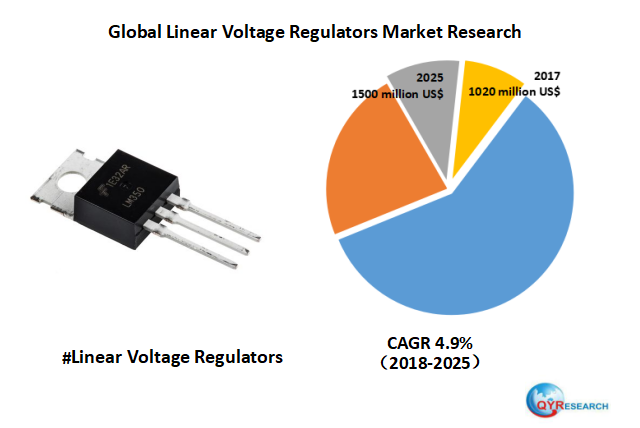 Global Linear Voltage Regulators market will reach 1500 million US$ by the end of 2025