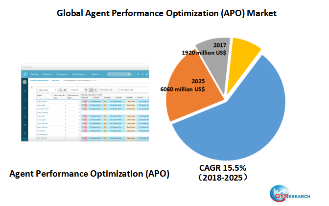 Global Agent Performance Optimization (APO) market research