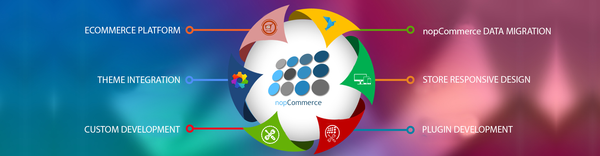 nopCommerce Development Services - Sigma Solve Inc.