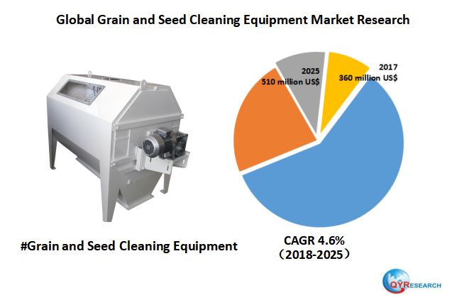 Global Grain and Seed Cleaning Equipment market will reach 510 million US$ by the end of 2025