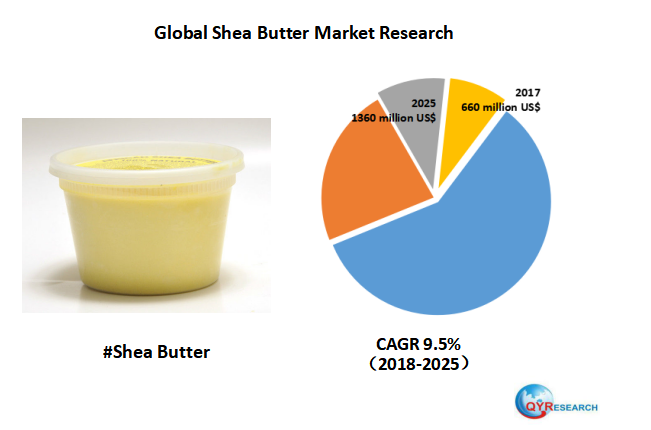 Global Shea Butter market will reach 1360 million US$ by the end of 2025