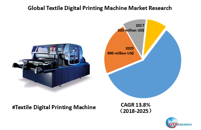 Global Textile Digital Printing Machine market will reach 890 million US$ by the end of 2025