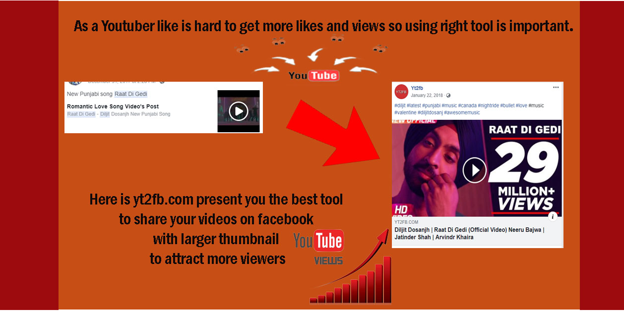 Create a customized youtube to facebook thumbnail