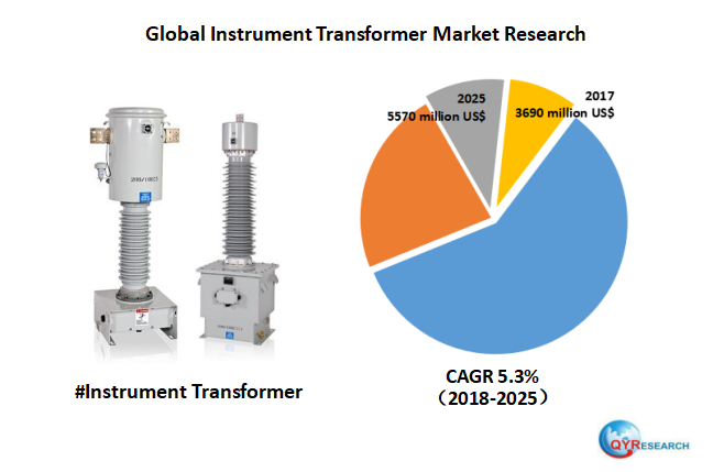 Global Instrument Transformer market will reach 5570 million US$ by the end of 2025