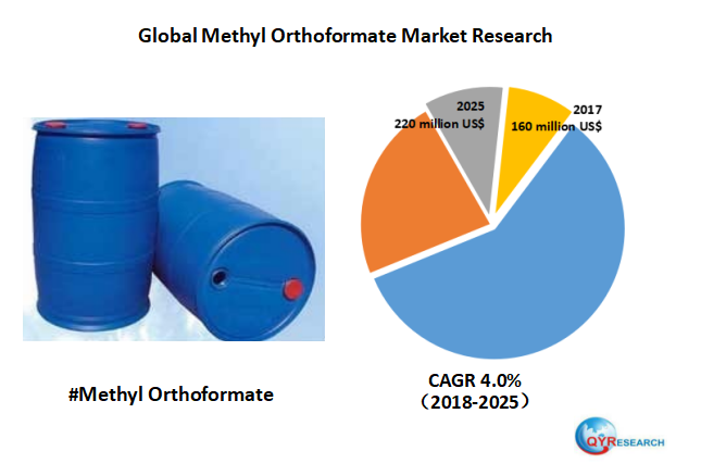 Global Methyl Orthoformate market will reach 220 million US$ by the end of 2025