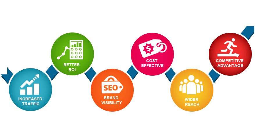Seo services in India | Services starts from minimum amount