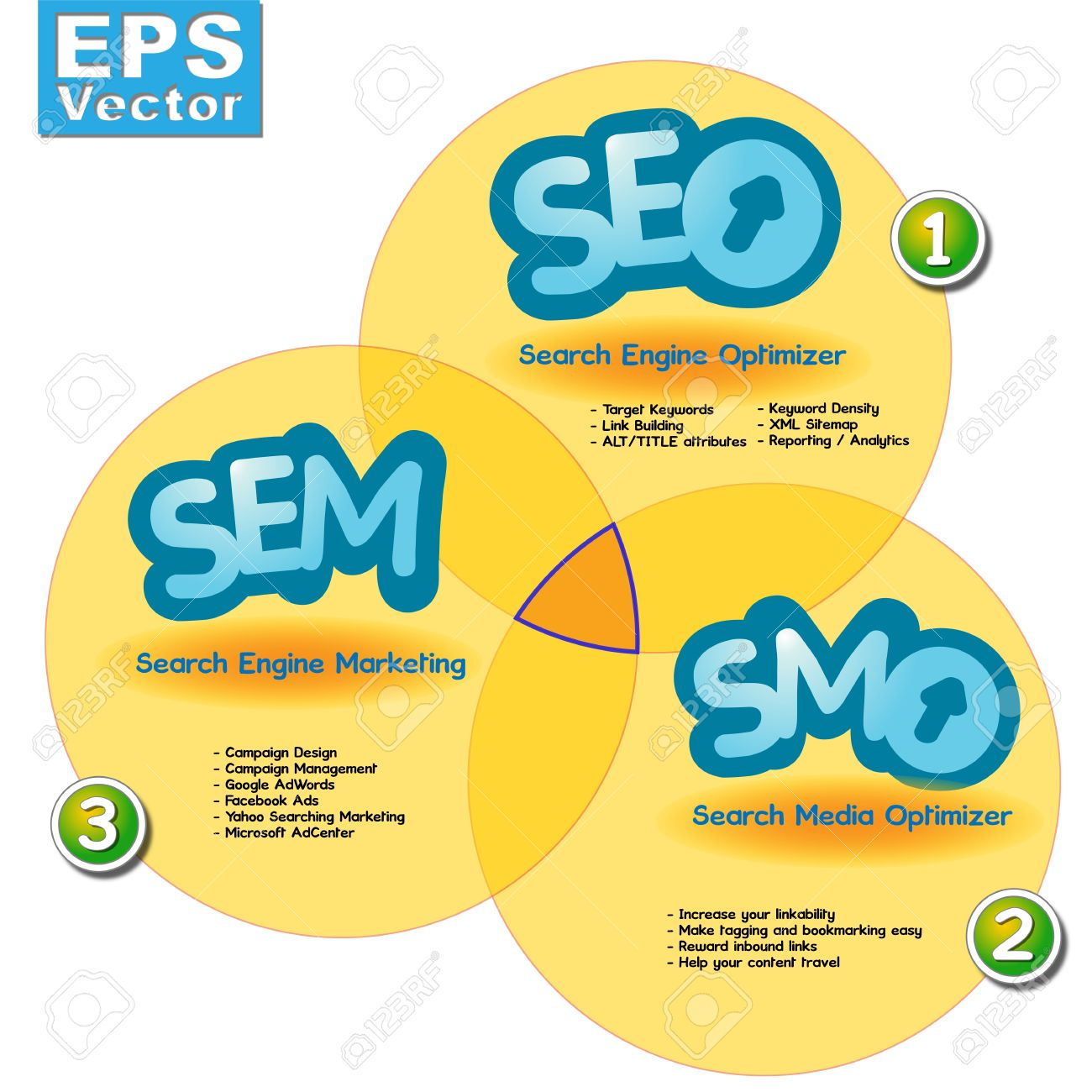 Seo services company | First page of google search 100% guarented