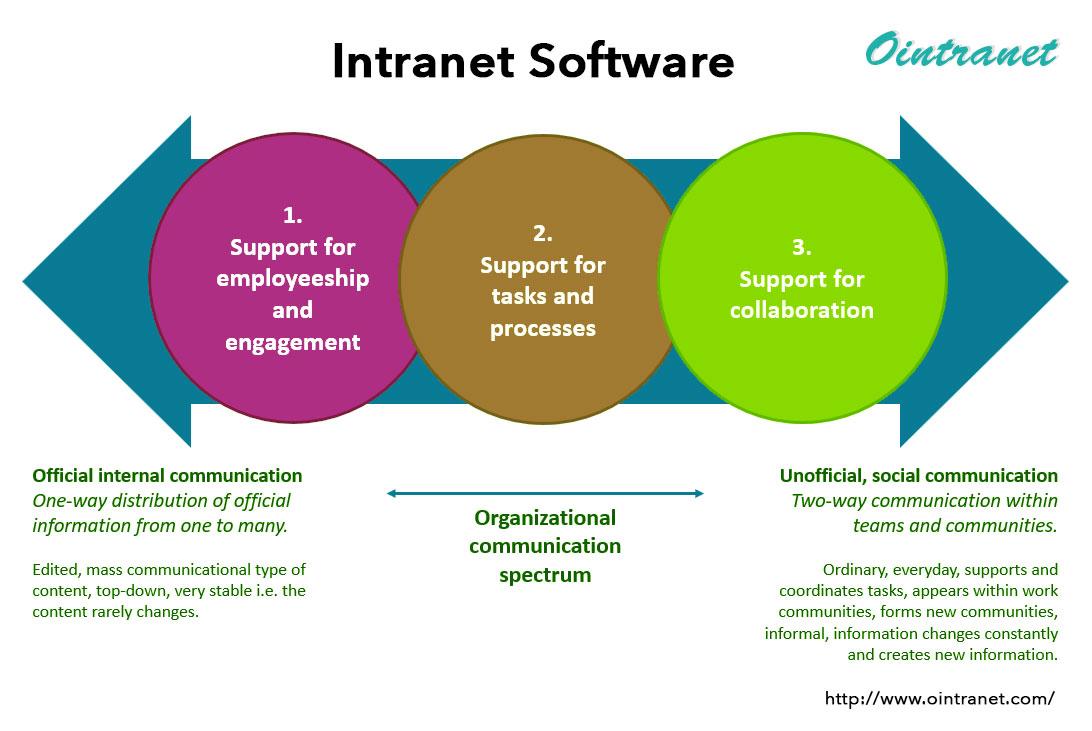 Social Intranet Platform
